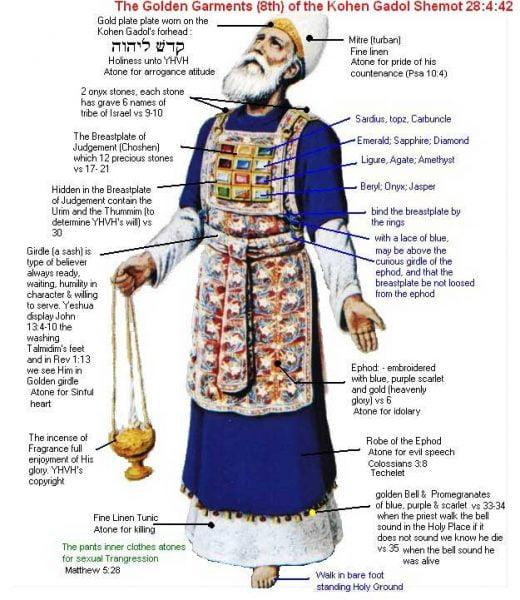 Chức tư tế trong Thánh Kinh Cựu Ước