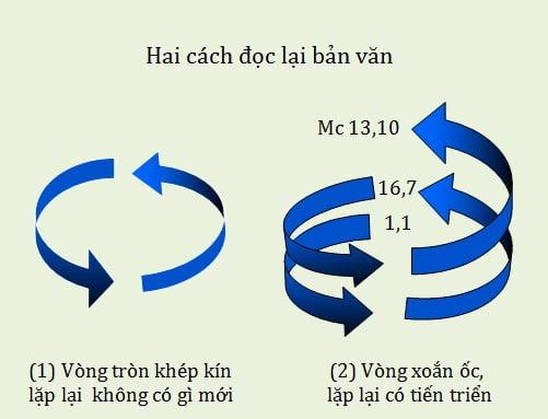 khoi dau va ket thuc mo trong tin mung mac co - ''Khởi đầu'' và ''kết thúc mở'' trong Tin Mừng Mác-cô